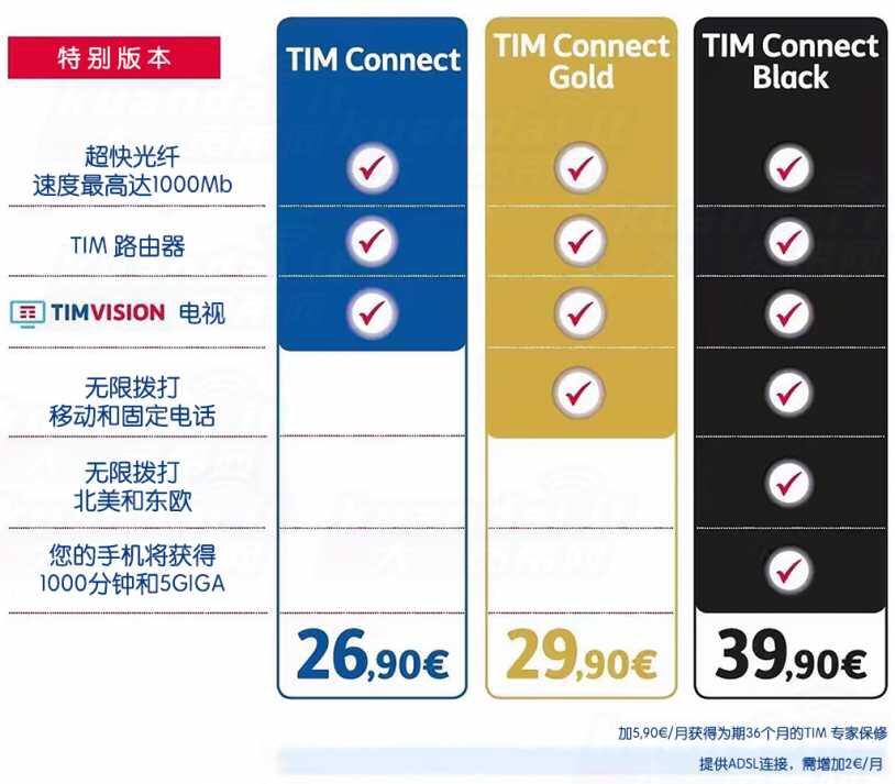 意大利宽带大全,网速、价格、覆盖,哪些你不了解的费用? 生活百科 第8张
