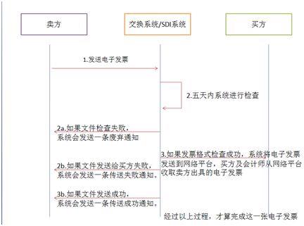 影响每位华人老板:两个月后纸质发票作费,全面强制实施电子发票,你做好准备了吗? 意国新闻 第8张