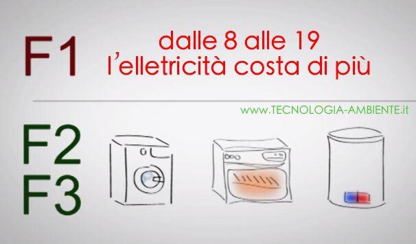 如何在意大利看懂电费单?小编带你详细解释意大利电费… 生活百科 第7张