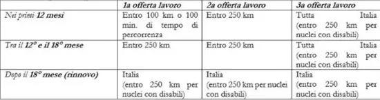 不工作每月也给你发钱 这种好事在意大利开始了? 意国新闻 第3张