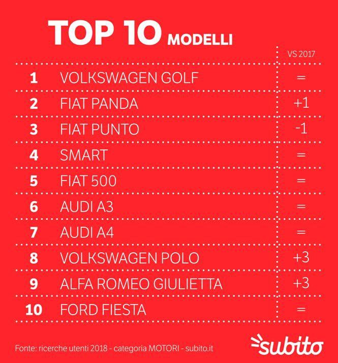 意大利最畅销的汽车是哪几个品牌? 意国新闻 第12张