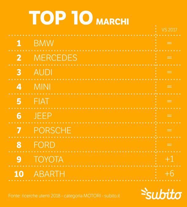 意大利最畅销的汽车是哪几个品牌? 意国新闻 第13张