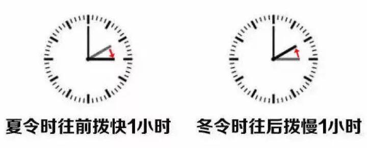 (提醒)今晚可以多睡一小时了,明天意大利和中国时差7小时!