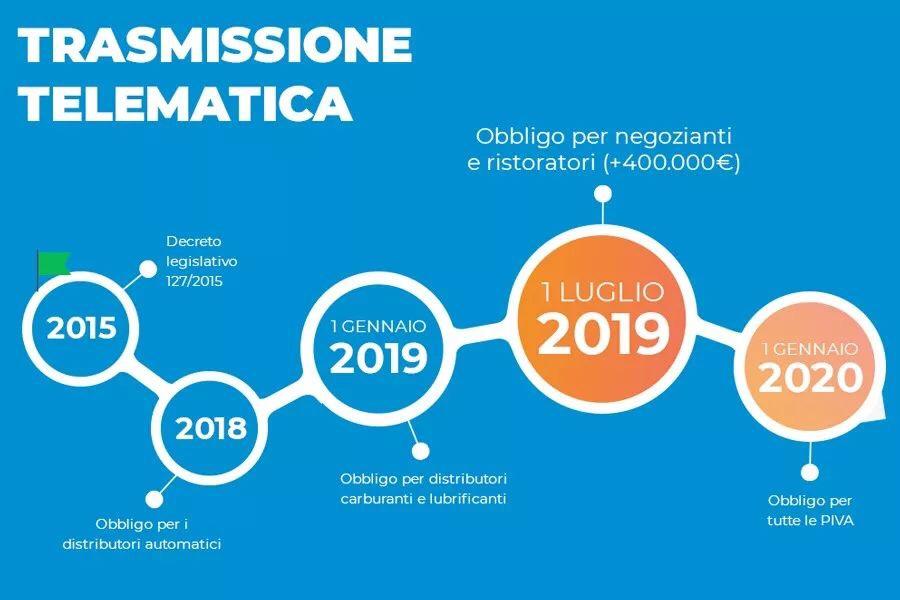 2020年意大利将全面推行电子小票 法律政策 第3张